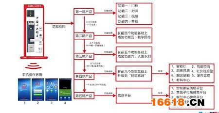 华为3g智能手机电路图