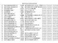 温州市五金行业协会会员名单
