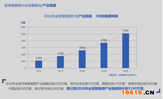 智能锁市场分析:中国潜力最大 韩国品牌最成熟_亚博